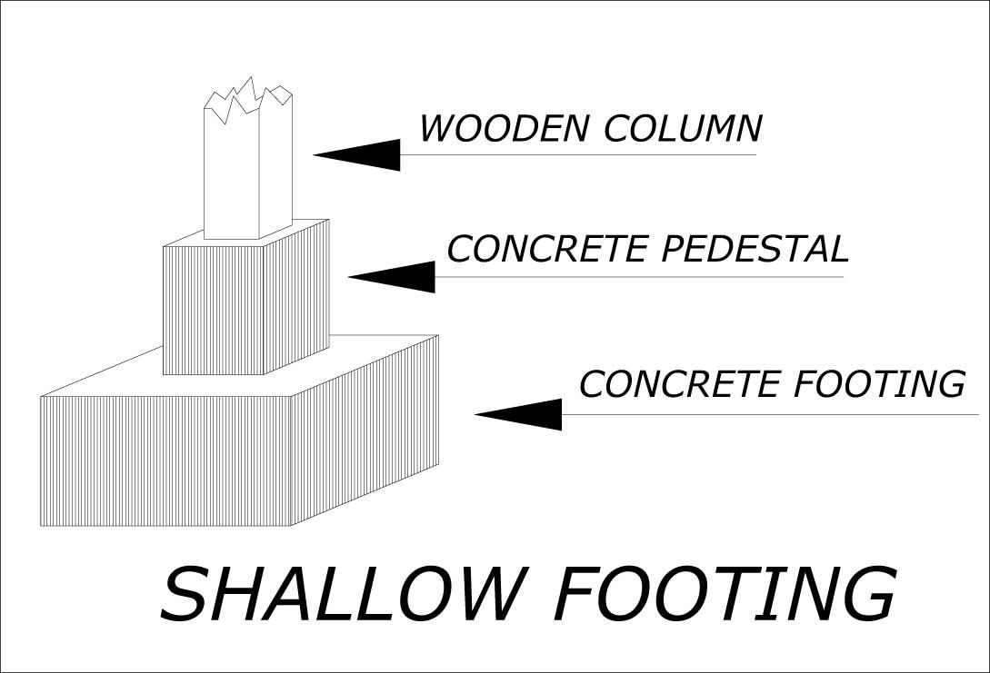 Shallow-footing